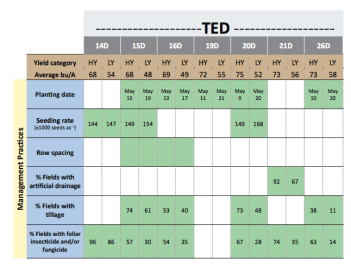 A table illustrating the impact of variables on total yields