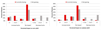 Survey respondents perceived yield impact of grazing corn residue