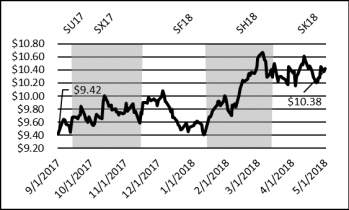 Chart of nearby soybean futures market