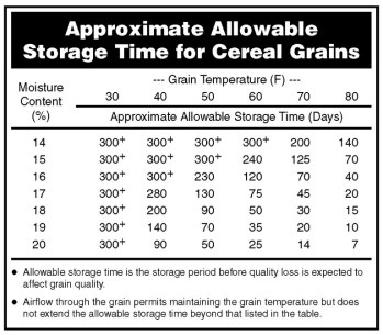 Table of grain storage times per temperatures