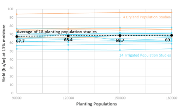 Graph of yields from 18 soybean population studies