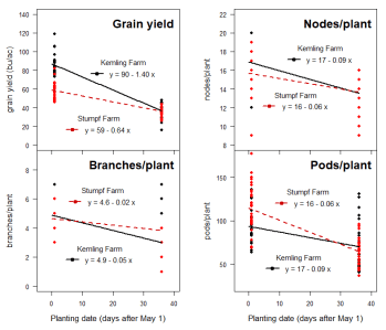 Graphs showing effects of planting date on yield