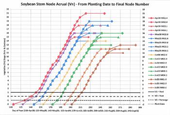 Chart showing soybean node accrual
