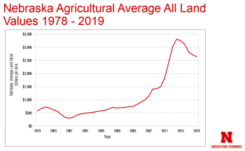 Chart of Nebraska Ag Average All Land Values from 1978 to 2019