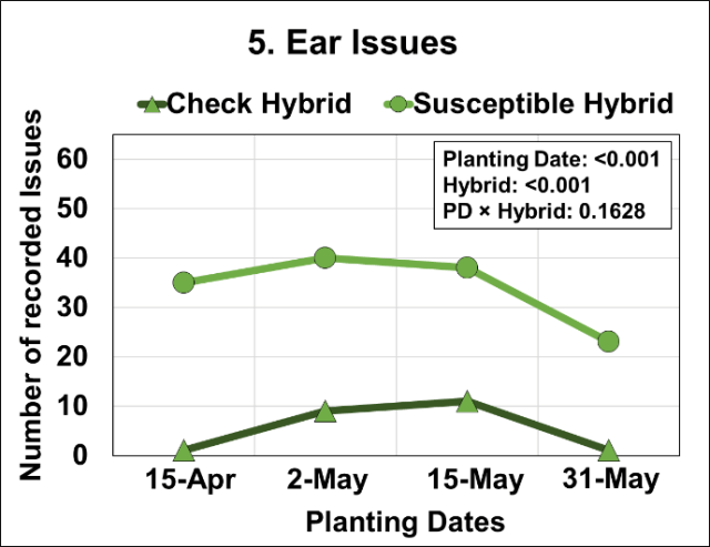 Graph of Effects of four planting dates and two hybrids on ear issues.