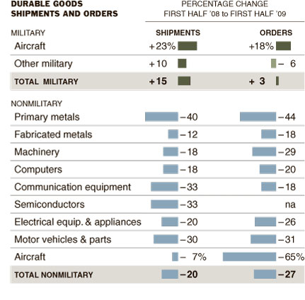 US shipments and orders of durable goods 2008-2009