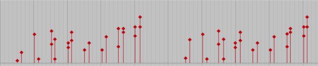 Velocity Data in ProTools