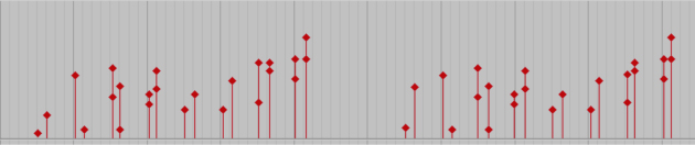 Velocity Data in ProTools