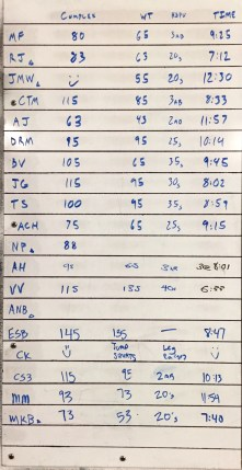 CROSSFIT 323 WOD RESULTS - 2/1 PART 1