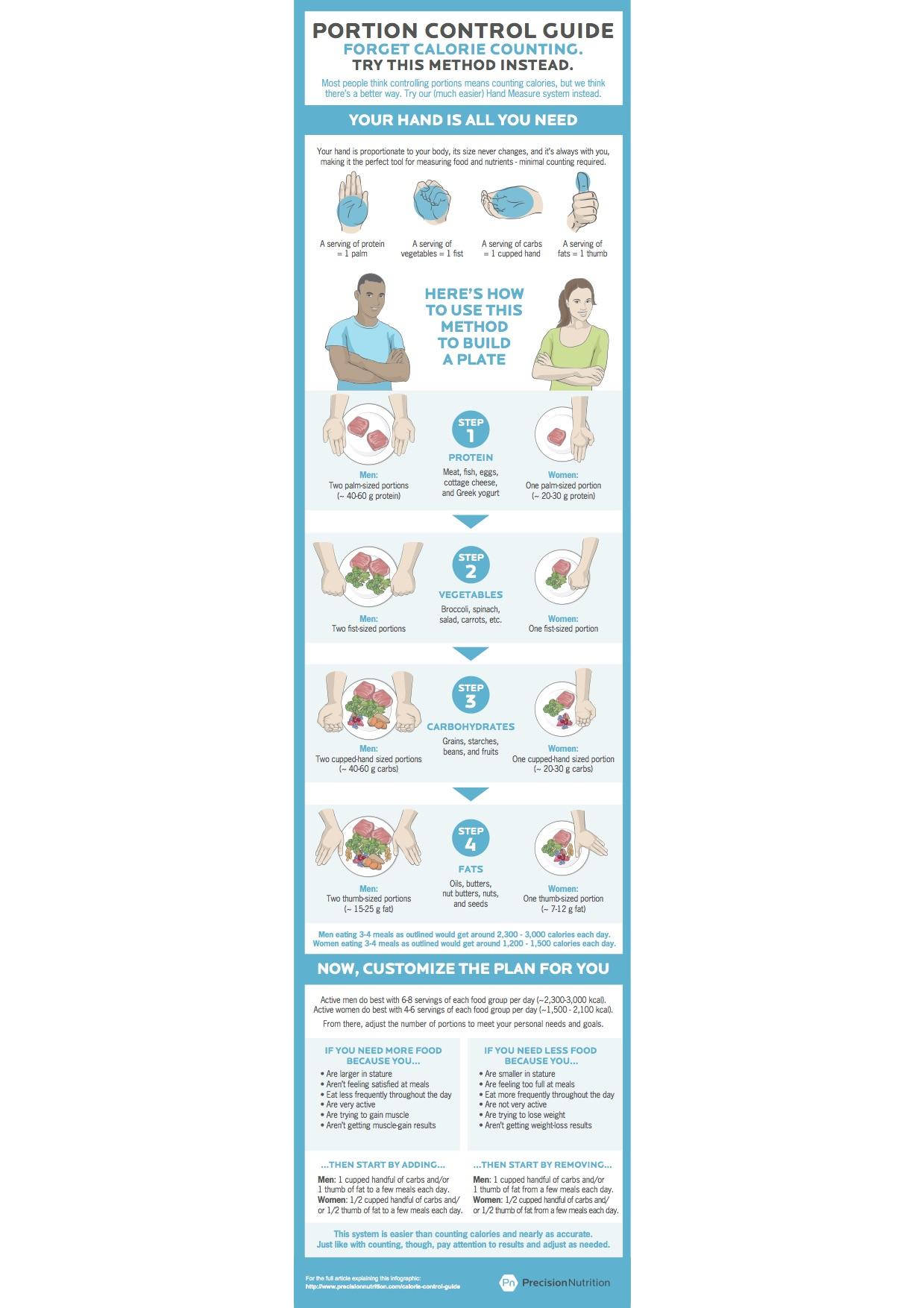 Calorie Control: A Simple Guide - bodybydesignfit.com