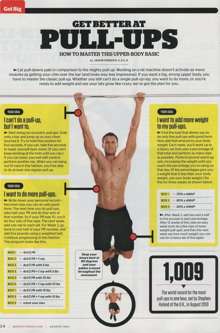 How To Improve at Pull Ups | CrossFit Tel Aviv