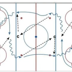 Hockey Player Diagram Steam Locomotive Parts Cross Ice Passing Drill For All Rec Players Crossicehockey Com