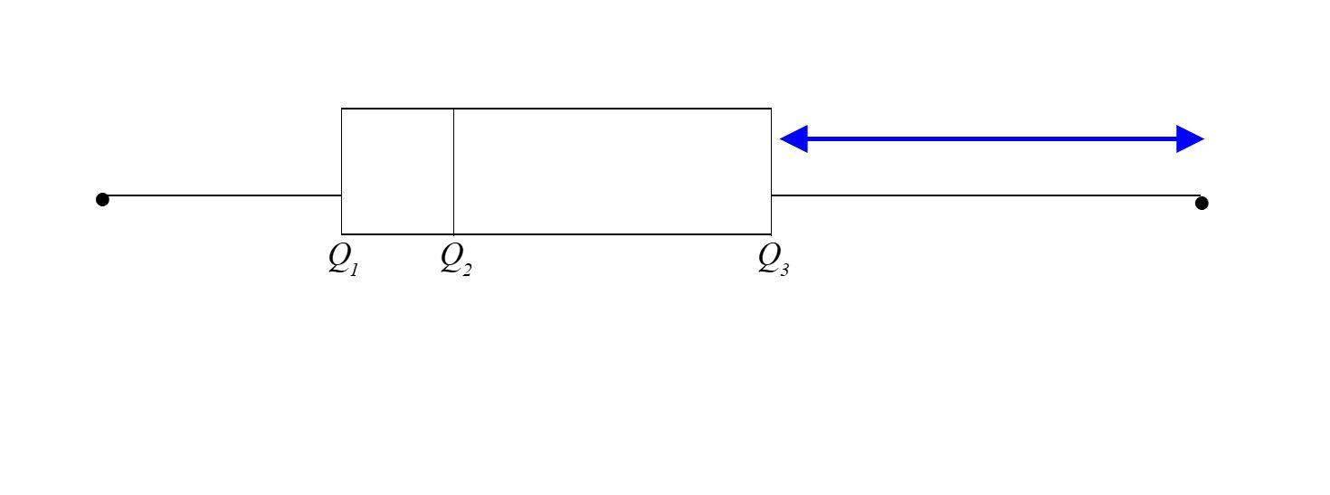 hight resolution of in un diagramma a baffi quale percentuale di dati contenuta nell intervallo definito dalla freccia nella figura seguente
