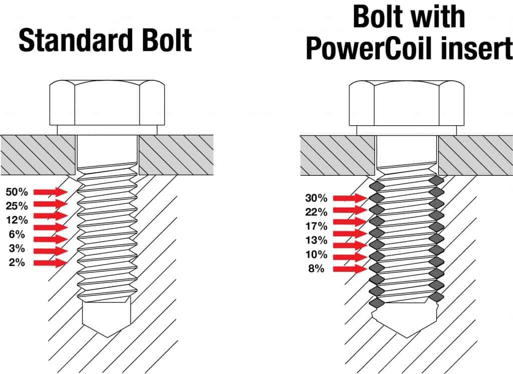 A primer on PowerCoil wire thread inserts