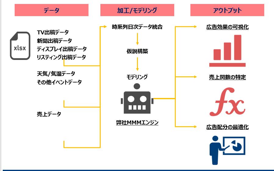 広告効果定量化のためのMMM(広告會社様/広告ご擔當者様向け) – 株式會社Crosstab