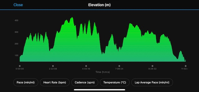 Hardmoors 55 - elevation profile