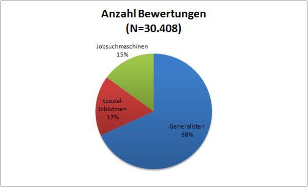 Nutzer-Umfrage Gesamtzahl der Bewertungen