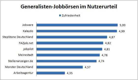 chart_crosspro_ergebnisse_generalisten_2015_03_31