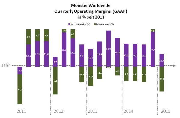 Berühmt Monster Jobs Werden Fortgesetzt Zeitgenössisch - Beispiel ...