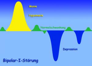 chart_Manisch_Depressiv_Wikipedia