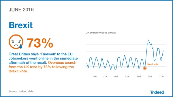 chart_indeed_04-indeed-year-2016-june-brexit_a-online