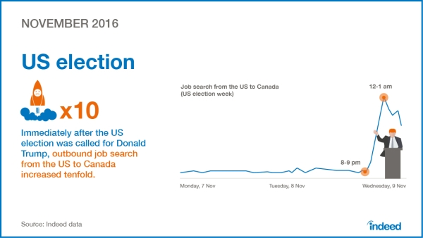 chart_indeed_09-indeed-year-2016-november-us-election-online