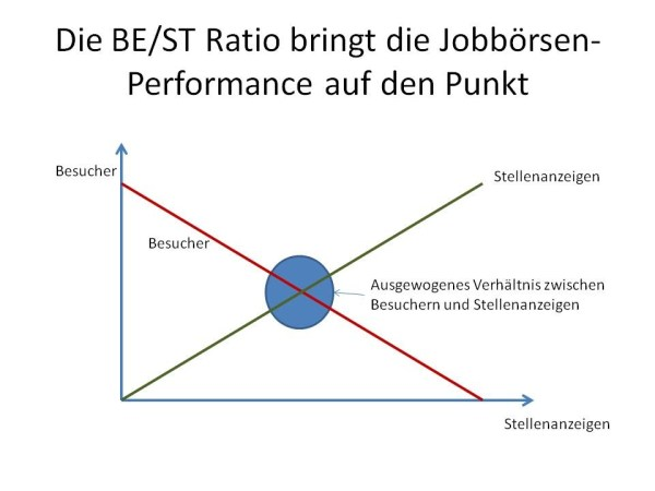 chart_Jobboersen_Performance_Gleichgewicht_BEST_Ratio