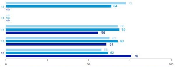 chart_deutsche_bank_Personalbericht_2016_Commitment_Index