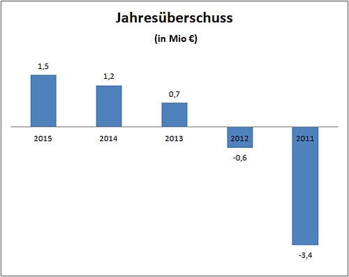 Jahresüberschuss 2011 - 2015 (Quelle: Bundesanzeiger)