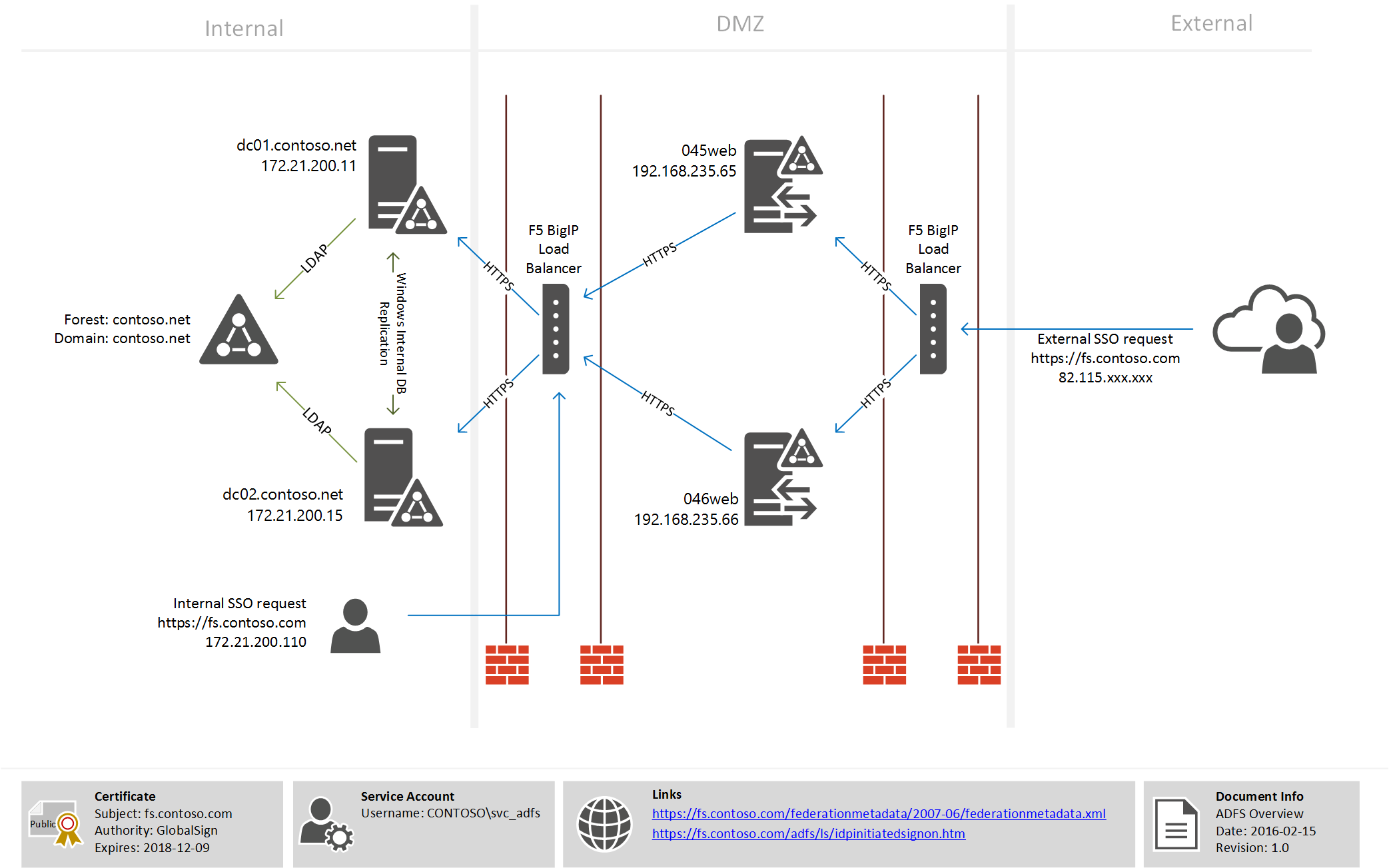 sso architecture diagram 12v switch panel wiring a journey with adfs 3 adal and office 365 federation
