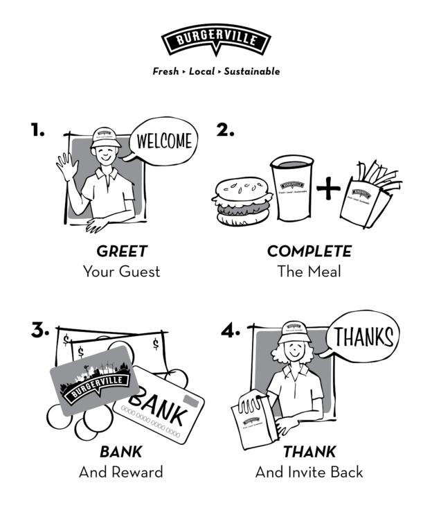 Burgerville Employee Training Card