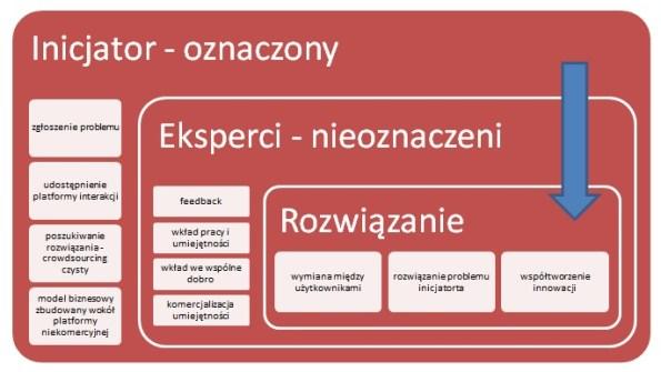 crowdsourcing zadania