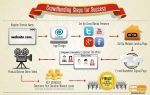 crowdfunding-storie-starter