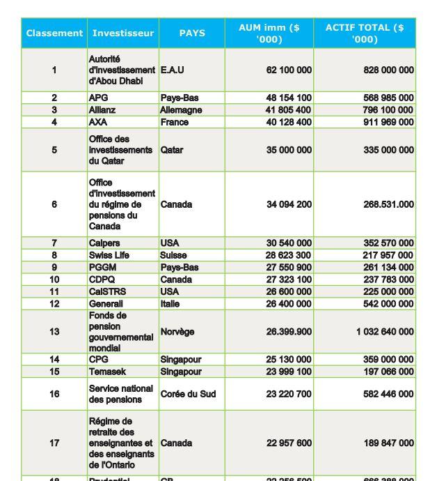 fonds d investissement immobilier liste
