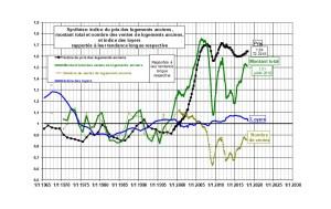 cf_mag-Investir dans l'immobilier haut de gamme