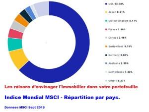Indice mondial MSCI - Répartition par pays