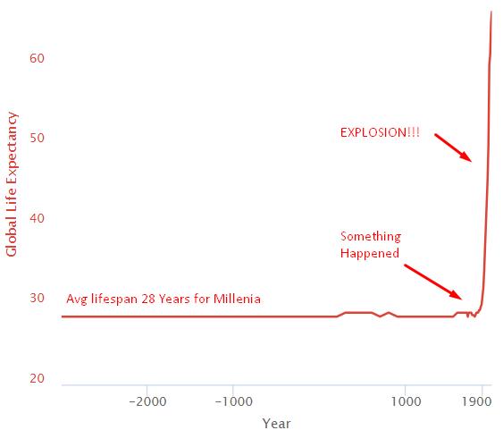 Growth in Human Lifespan
