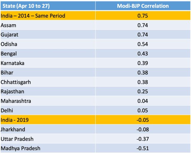 Prediction for NDA in 2019: Modi-BJP Correlation