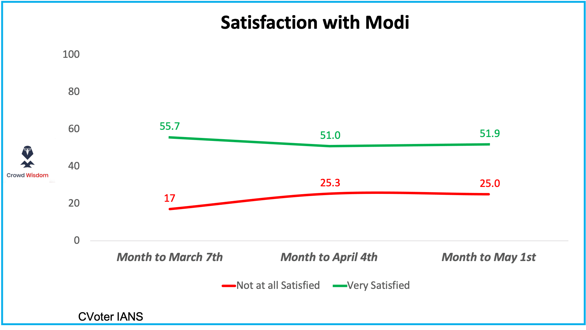 Prediction Nugget: Modi Satisfaction remains steady during election time