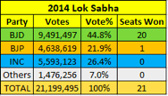 2014 Election Results for Bengal