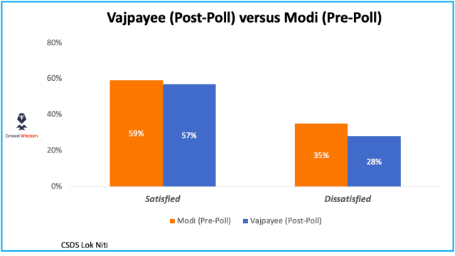 Modi versus Vajpayee Satisfaction levels