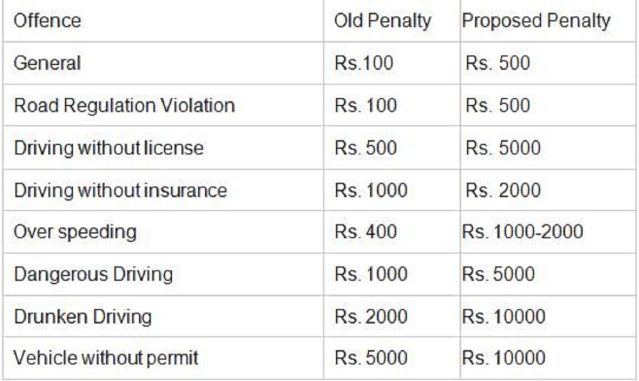 New Motor Vehicle Act