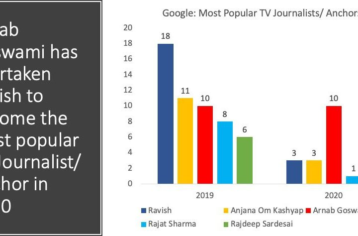 Google: Who are the 5 Most Popular TV News personalities?