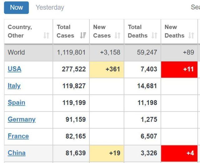 cases around world
