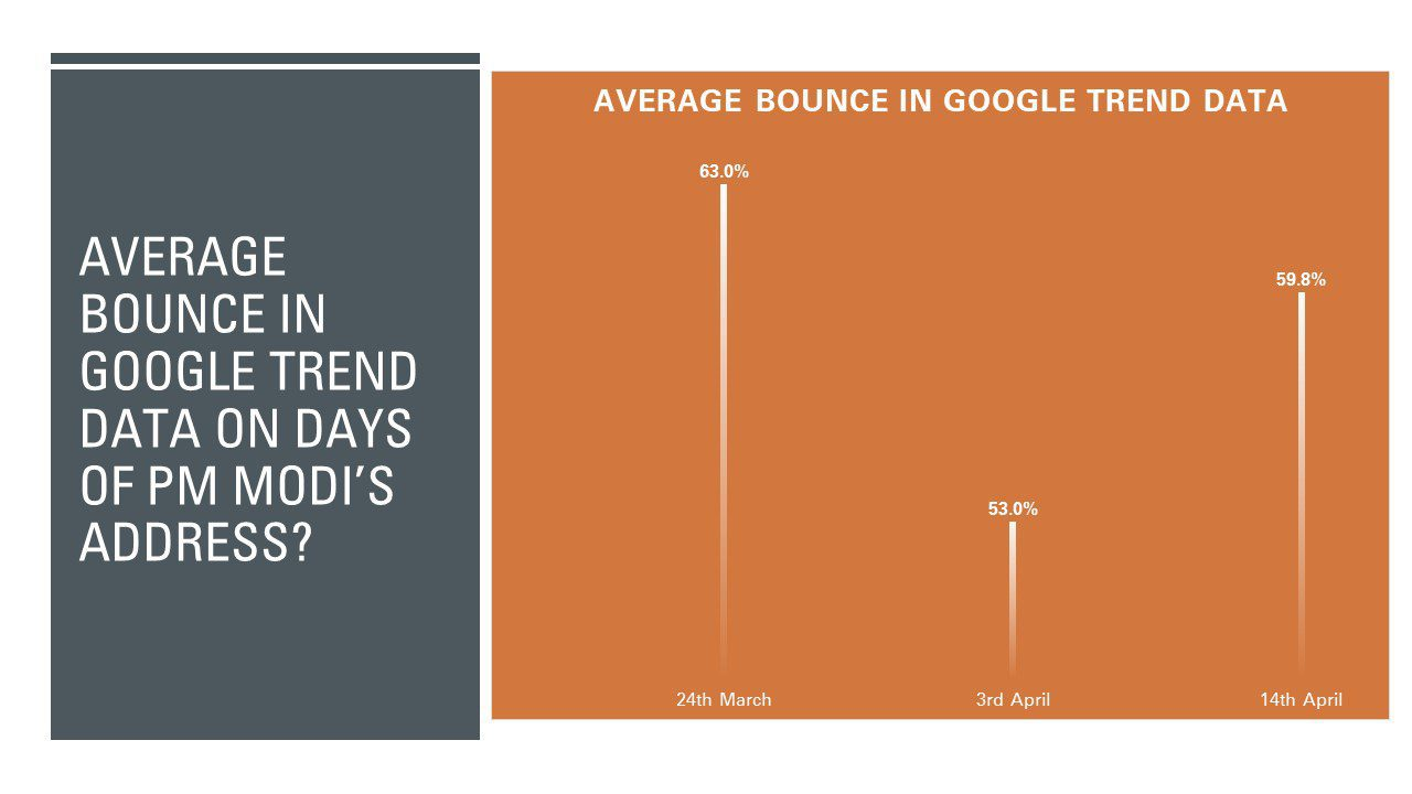 Google Trends: How have people responded to the last 3 speeches by PM Modi?