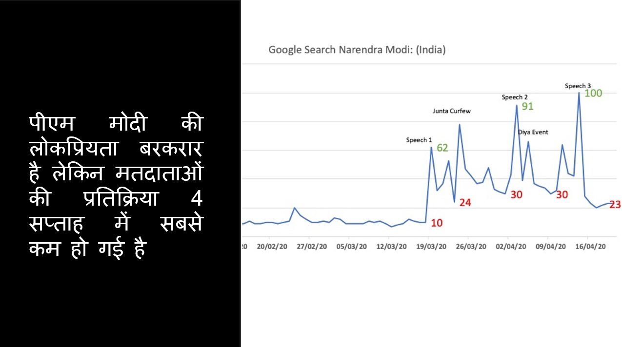 Google खोज संकेतक: पीएम मोदी अपनी पहुंच में काफी वृद्धि करेंगे!