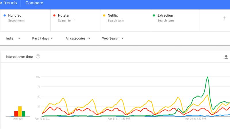 Google Search: Netflix Extraction Beats Hotstar's Hundred!