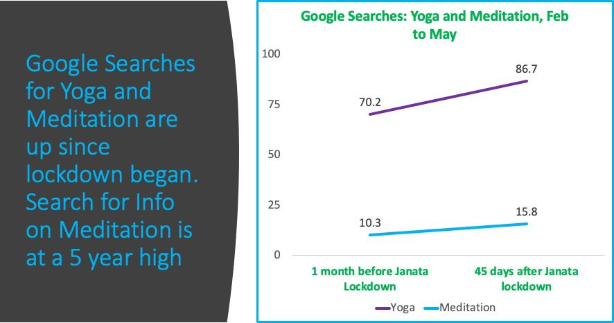 COVID Impact: Search for Info on Yoga and Meditation is up
