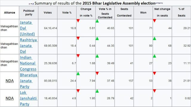 Bihar Assembly Election 2020