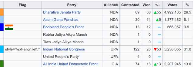 Assam Election Exit Poll 2021